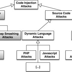 Sql Server Memory Architecture Diagram Signalstation Vegesack Fatal Injection A Survey Of Modern Code Attack
