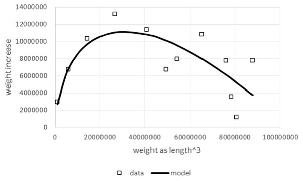 On the exponent in the Von Bertalanffy growth model [PeerJ]