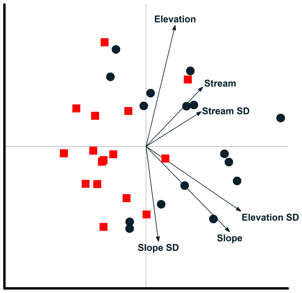 Annual and spatial variation in composition and activity