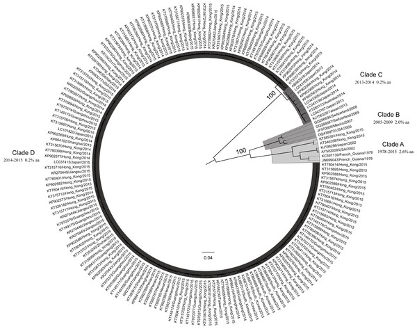 Evolutionary dynamics of GII.17 norovirus [PeerJ]
