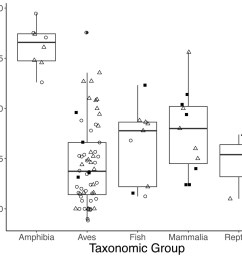 boxplots showing variation in the average repeatability of all glucocorticoid gc measures across taxonomic [ 1200 x 1021 Pixel ]