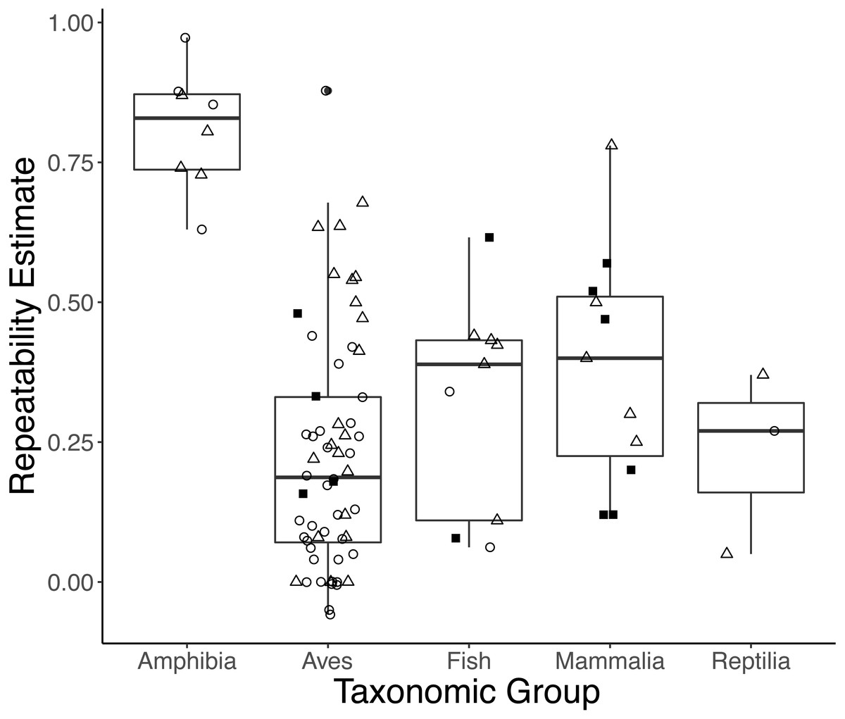 hight resolution of boxplots showing variation in the average repeatability of all glucocorticoid gc measures across taxonomic