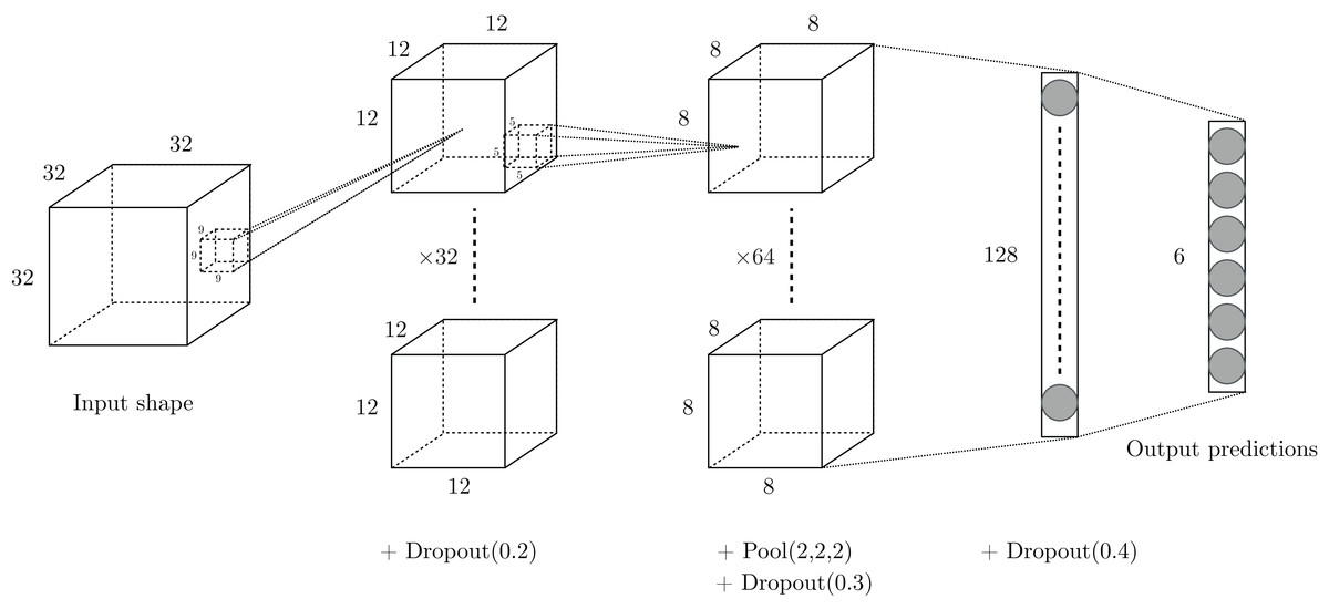 EnzyNet: enzyme classification using 3D convolutional