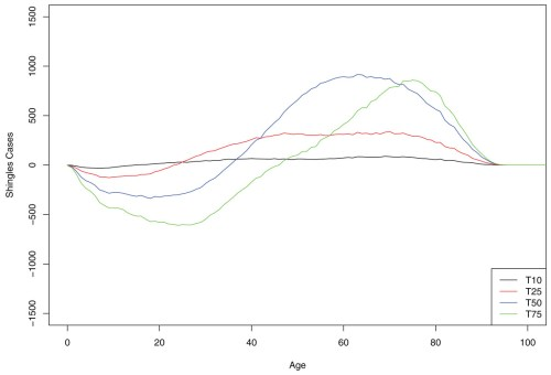 small resolution of mean cumulative count of shingles cases added averted by the age group and time point