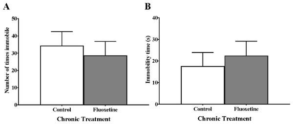 Chronic fluoxetine treatment of juvenile zebrafish (Danio