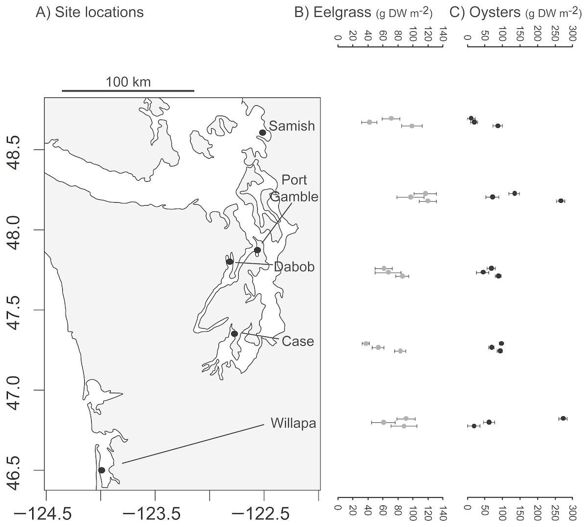 Comparison of shallow-water seston among biogenic habitats