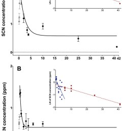 depuration curves for plasma scn concentration in amphiprion ocellaris after exposure to 50 ppm cyanide  [ 727 x 1200 Pixel ]