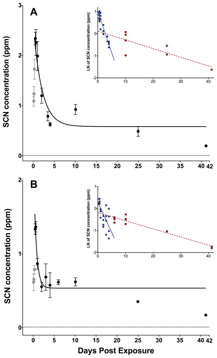 hight resolution of depuration curves for plasma scn concentration in amphiprion ocellaris after exposure to 50 ppm cyanide