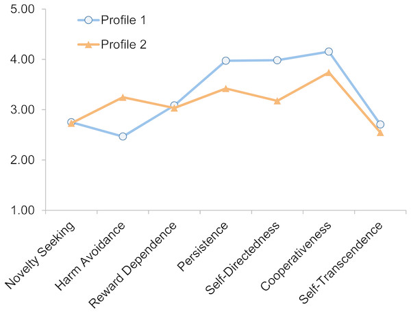 Temperament and character profiles of medical students