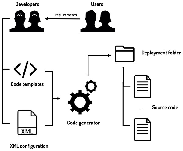 Taking advantage of the software product line paradigm to