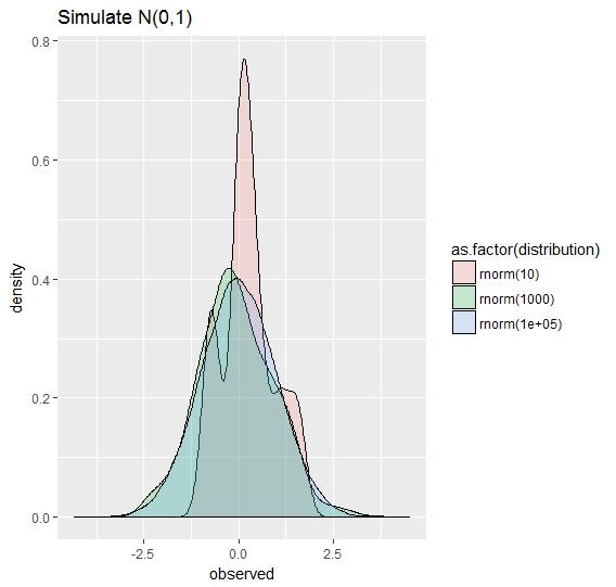 random simulations output