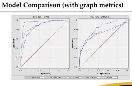 SVM vs. regression