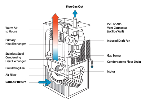 How does a Combi Boiler work? | Domestic and General