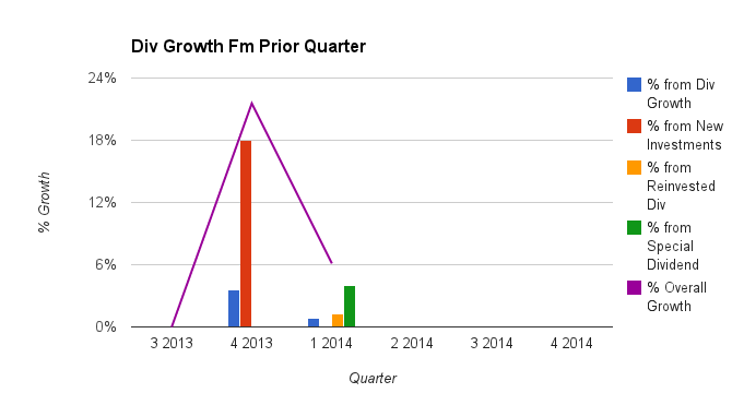 Simple Dividend Growth