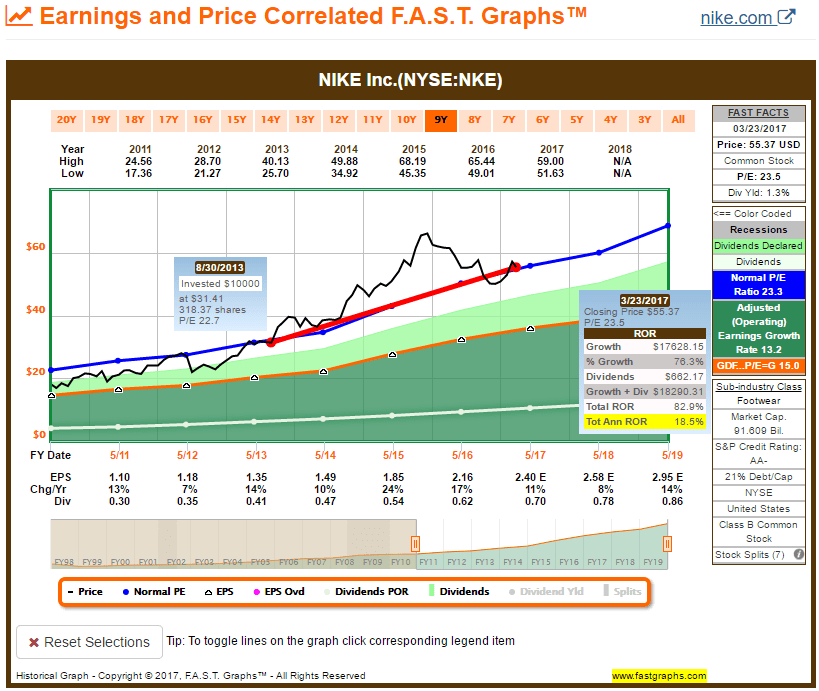 """I missed out on an opportunity to buy lower in late 2016 due to my  stubbornness in waiting for a """"perfect"""" price. My goal was to buy PE at a  21 PE ..."""