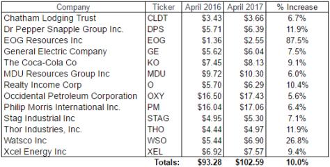 April 2017 Dividends Received