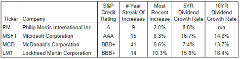 Table showing dividend growth rates.