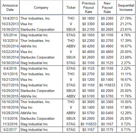 Table of recent dividend increase announcements.