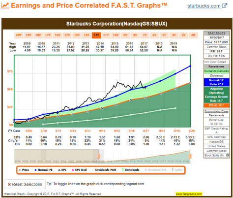 10YR FAST Graph for Starbucks Corp.