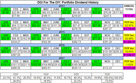Table of dividend history for October, 2017.