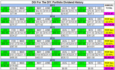 Table of dividend income for the portfolio.