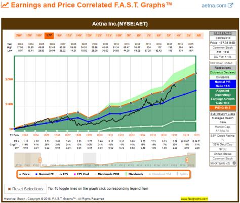 AET 15YR FAST Graph