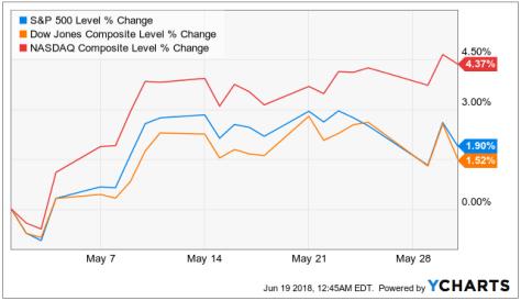 Chart of market returns