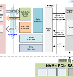 designgateway co ltd the expert of ip core nvme ip kintex 7 block [ 3870 x 3007 Pixel ]