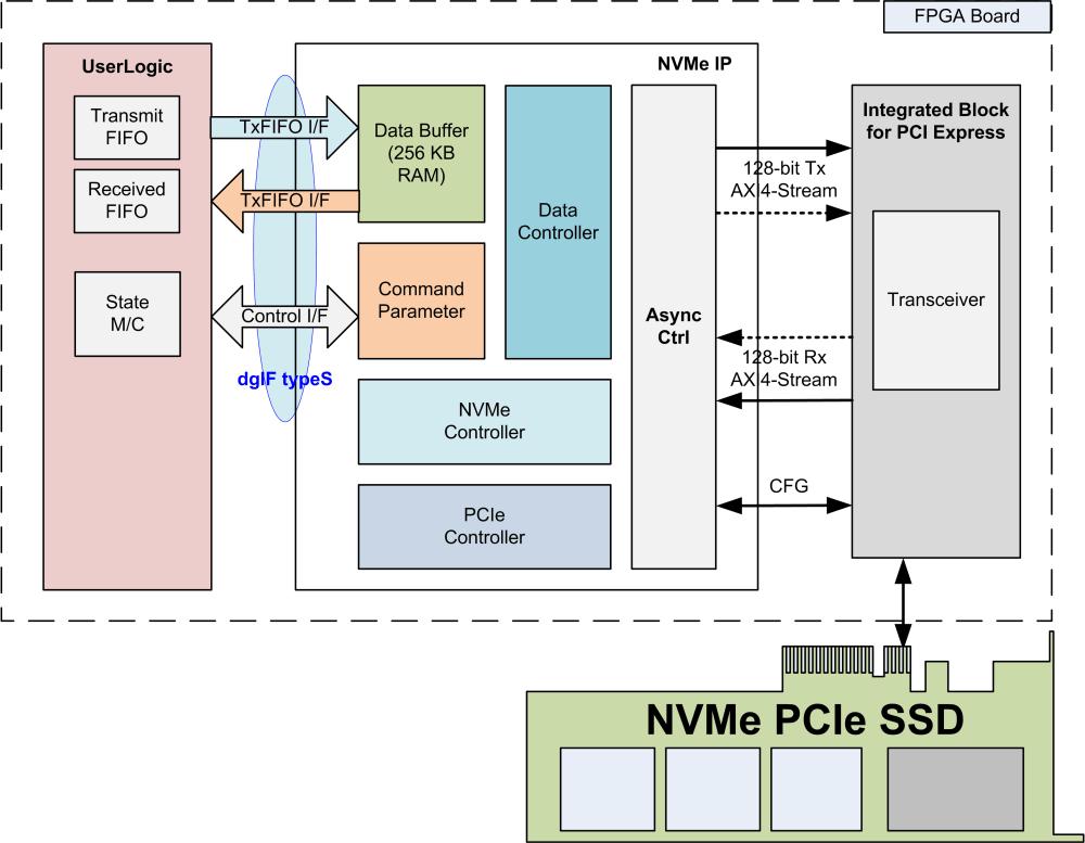medium resolution of designgateway co ltd the expert of ip core nvme ip kintex 7 block
