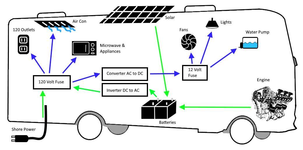 travel trailer ac wiring diagrams