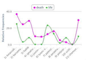 Life vs. Death Word Trend