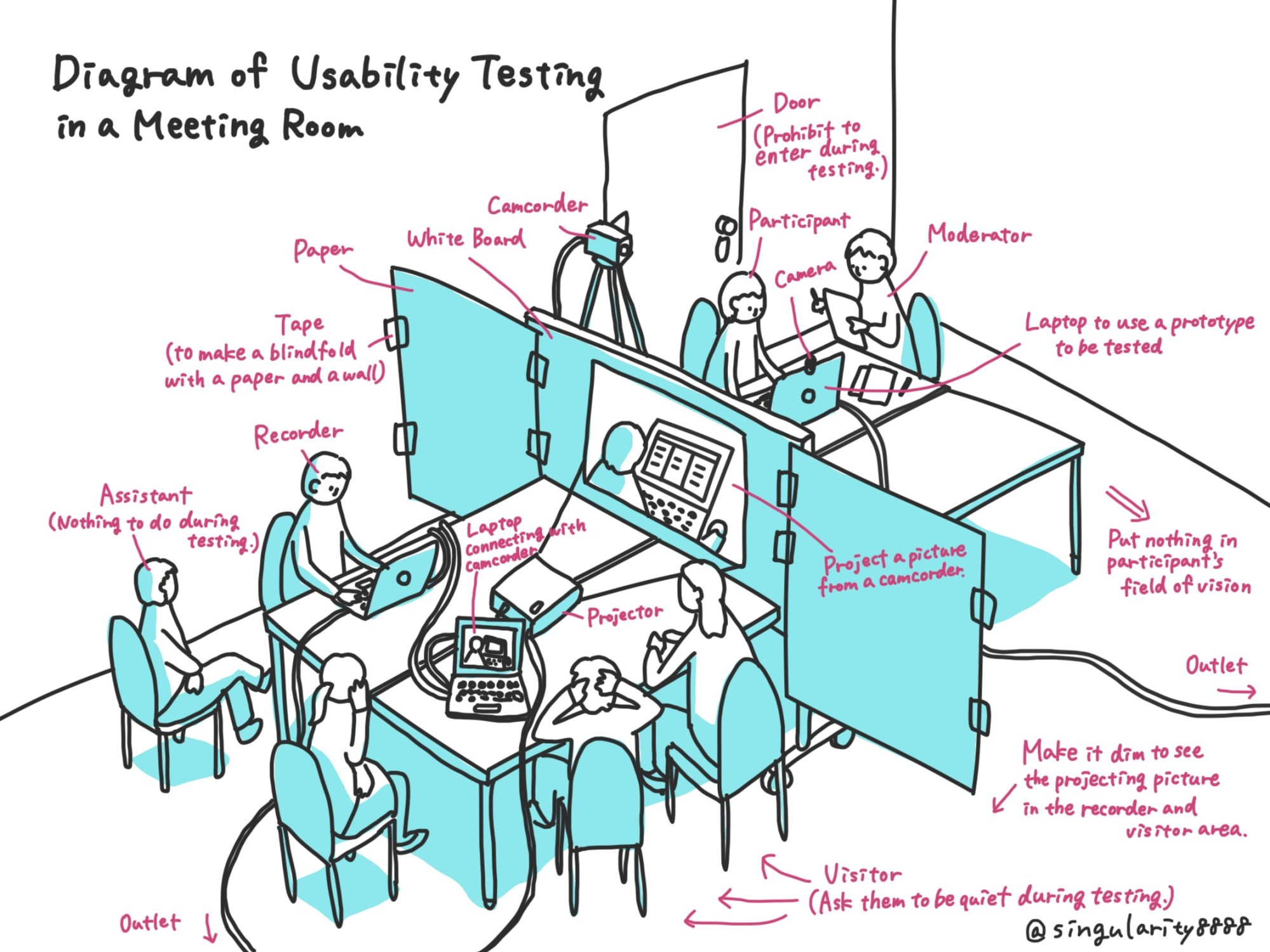 hight resolution of diagram of usability testing in a meeting room image