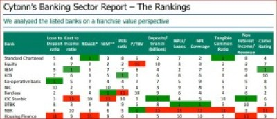 banking sector rankings