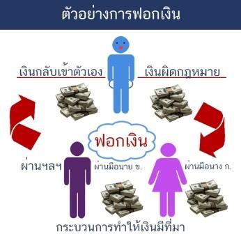ตัวอย่างการฟอกเงิน (1)