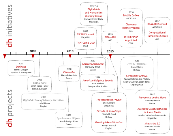 A timeline with the DH initiatives plotted above and the DH projects, below. Both show increases since 2003.