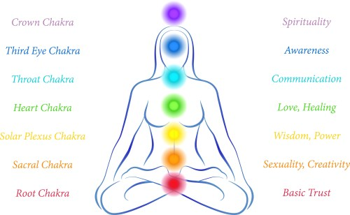 small resolution of image result for chakras in the body