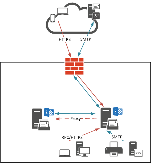 Performing a Like for Like Exchange Server Migration