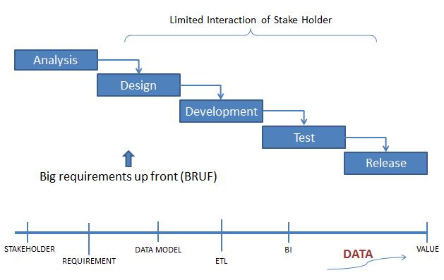 AgileScrum Implementation in Data warehouse projects  Dheeraj Rastogi