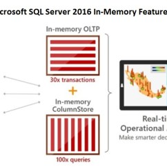 Sql Server Memory Architecture Diagram Lutron 3 Way Switch Wiring Microsoft 2016: First Take – Data To Decisions