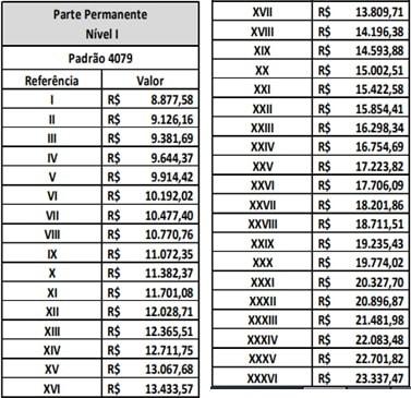 Remuneração concurso ISS Curitiba