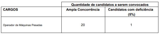 prova prática do edital Ferraz de Vasconcelos