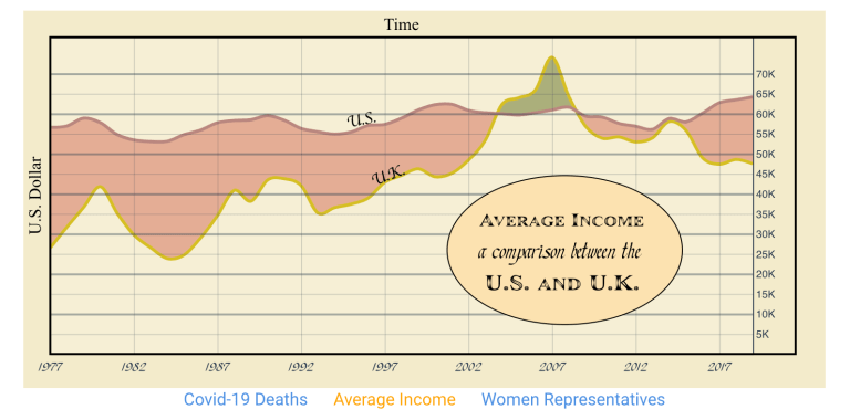 Average Income Comparison