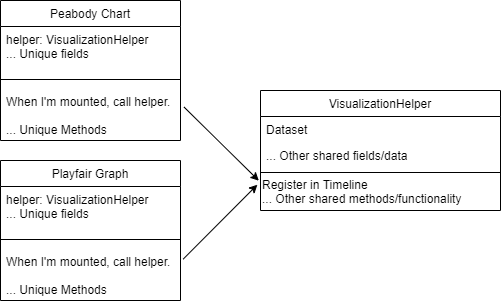 A diagram of the Peabody Chart and Playfair Graph related to a VisualizationHelper class through composition