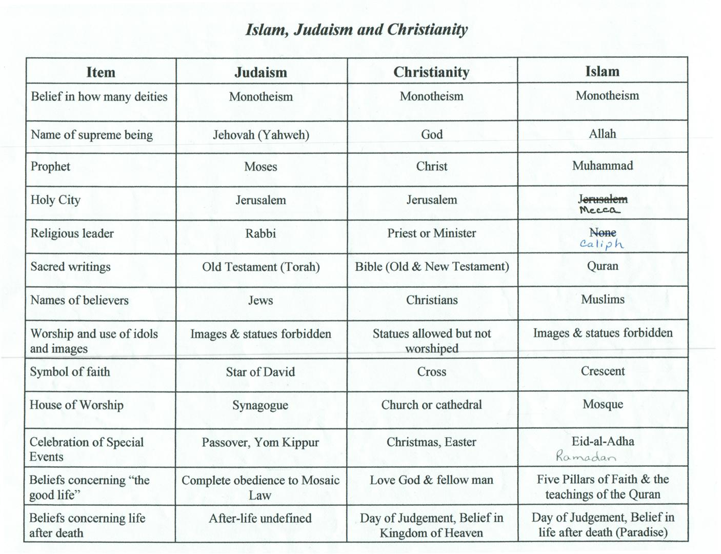christianity vs islam venn diagram 92 wrangler radio wiring judaism philosophy and religion
