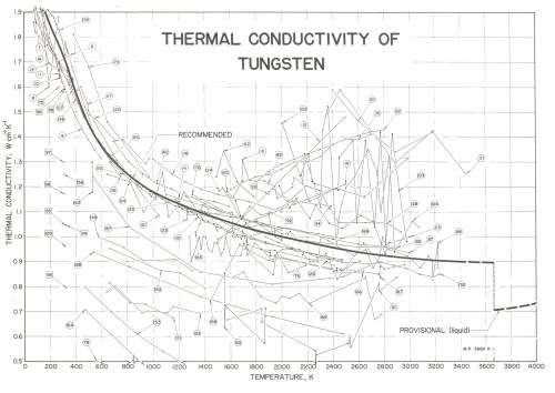 small resolution of thermal conductivity of tungsten from tufte s the visual display of quantitative information