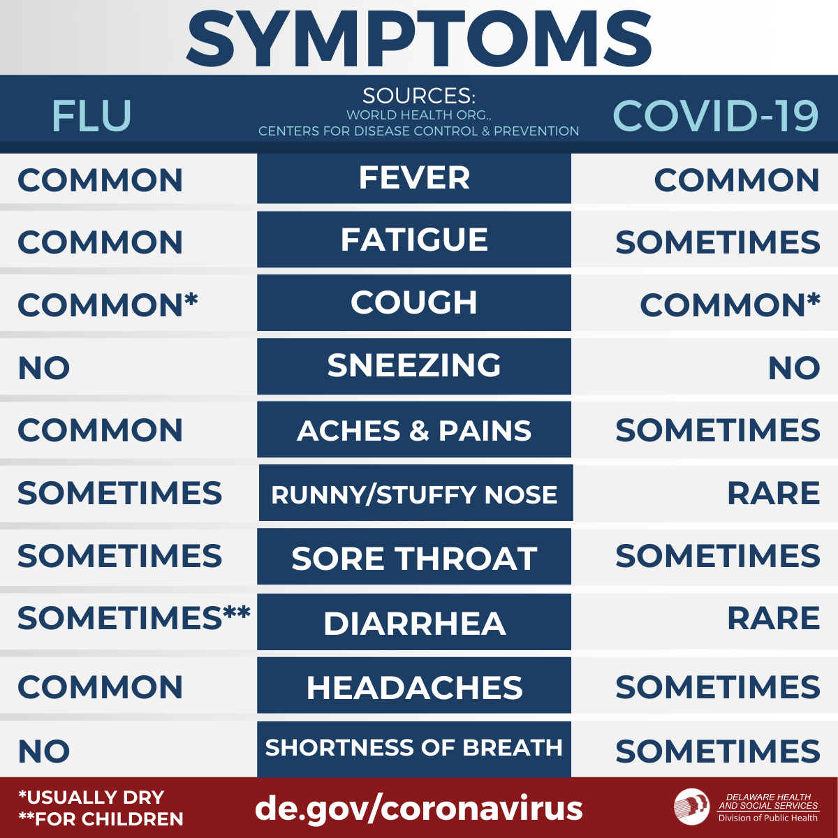 Coronavirus Graphics - Delaware Health and Social Services - State ...