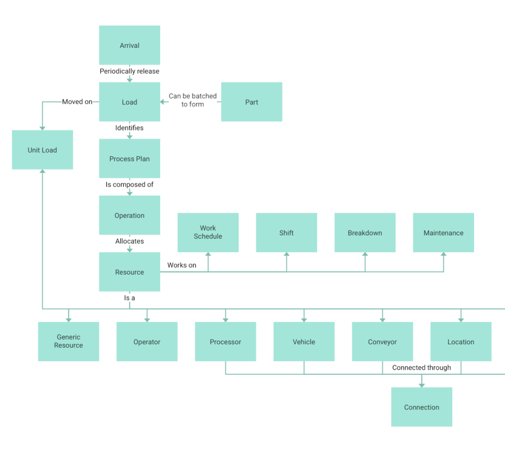 medium resolution of view sample org chart