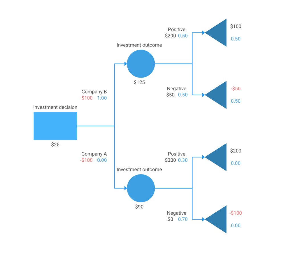 medium resolution of view sample block diagram