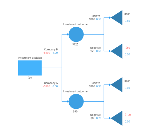 small resolution of html5 and javascript diagram library dhtmlxdiagram block diagram javascript