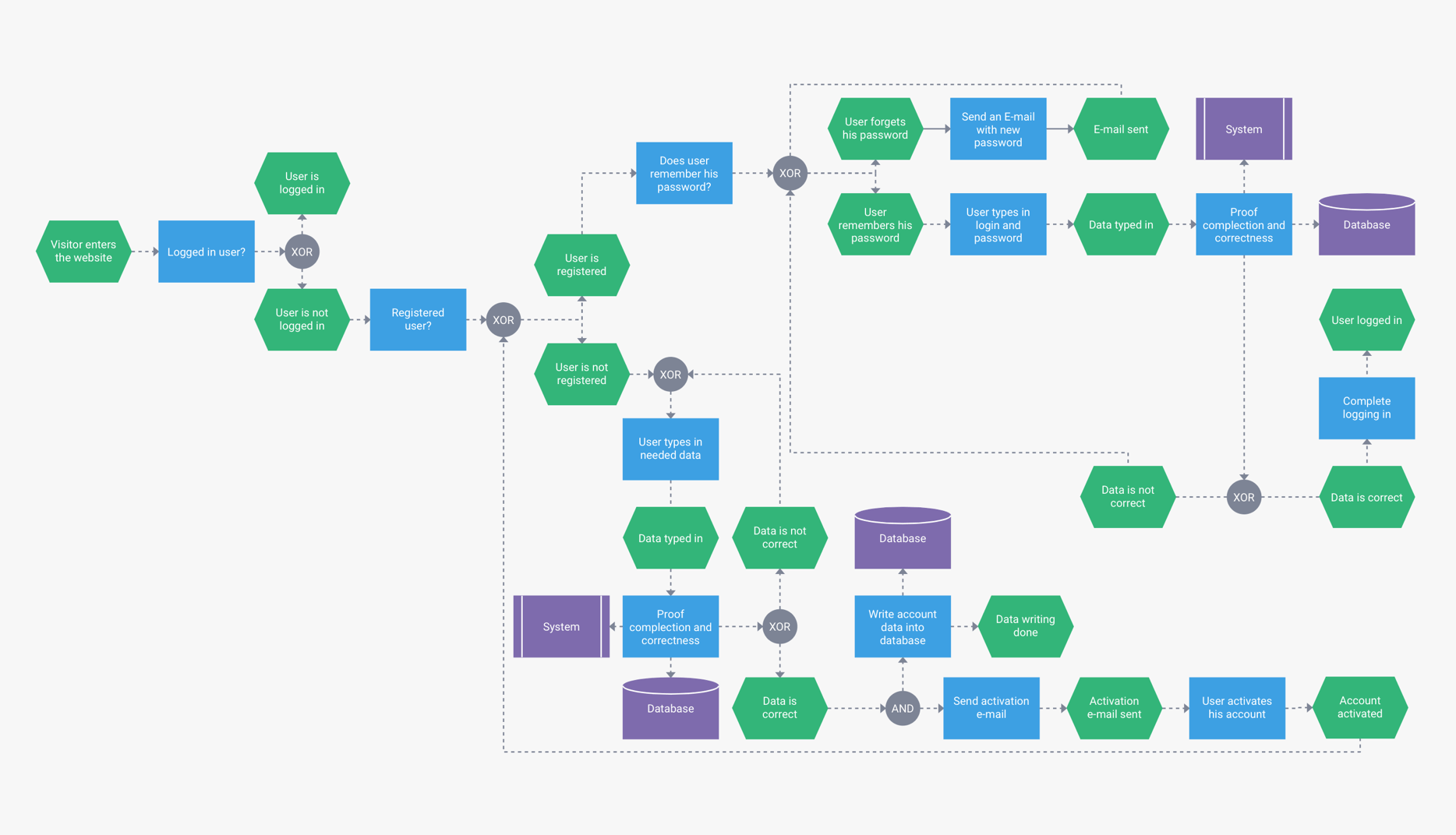 hight resolution of wide flow chart